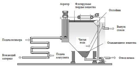 флотационная установка