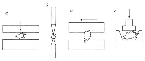 Способы измельчения материалов
