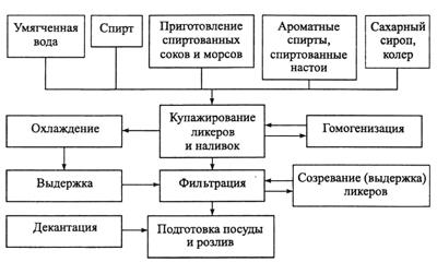 Технологическая схема производства ликеро-водочных напитков