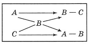 метод диагоналей