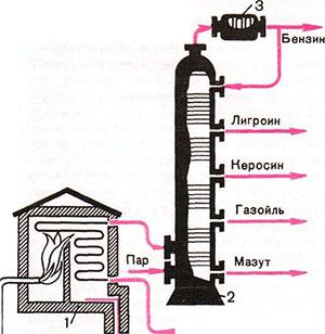 Нефть перегонка схема