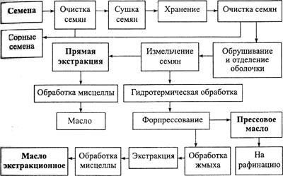 Схема производства растительного масла