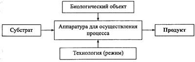 Биотехнологическая система