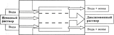 Схема работы проточного диализатора