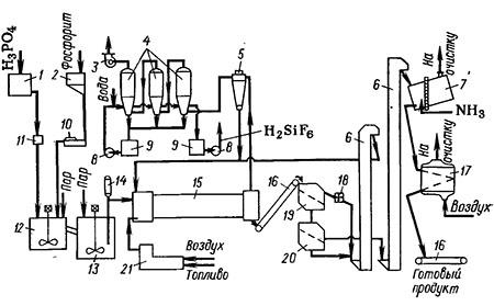 Схема получения двойного суперфосфата поточным методом