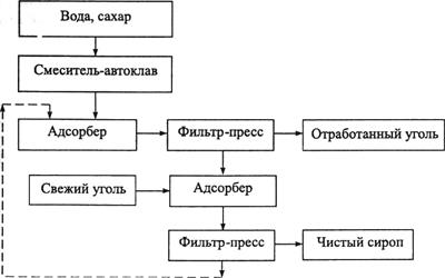 Схема установки для адсорбционной очистки сахарного сиропа периодическим способом