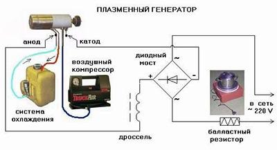 элементарная схема плазмотрона