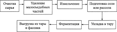 Технологическая схема квашеных, соленых плодов и овощей